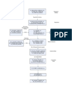 144846900 Procure to Pay Flow Chart