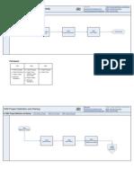 Project Management Methodology Flow Chart