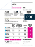 Infografía Situación Hidrica Agricultura