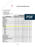 Chemical Compatability Chart