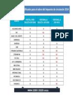 Bancos Certificados Para El Cobro Del Impuesto Sobre Circulacion de Vehiculos 2014