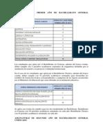 Malla Curricular 2013-2014 Bachilleratos