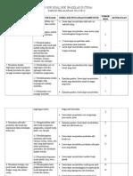 Kisi-kisi IPA Ulangan Umum SD Tarakanita