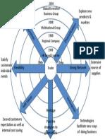 Li Fung Strategies Chart