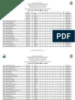 Cfomt2012 Desempenho Preliminar 07 202