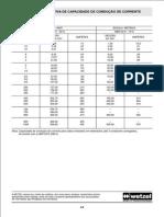 Tabela Corrente de Cabos