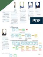 Interaction Design Model