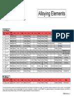 Allo Ying Elements