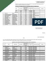 Tentative Seniority List of Technologist Bs-17 in (Public Health Technology) (2)