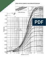 Factores de Influencia Incremento de Esf Vert Grafica