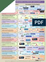 21st Century Skills and Language Infographic