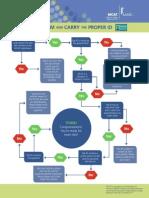 MCAT Id Workflow
