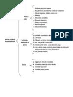 Procesos Gestion Integral Recursos Humanos