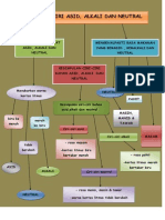 Nota Peta Minda Sifat Kimia Bahan