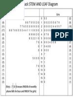 Back-To-Back STEM and LEAF Diagram