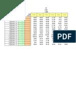Tabelona de preços por 5 variáveis