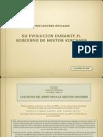 Kirchner.indicadores Oct06