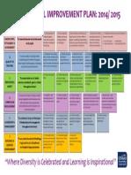 SIP Visual Summary