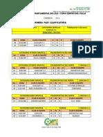 Resultados de La Tercera Fecha Del Torneo Copa Centro Del Valle