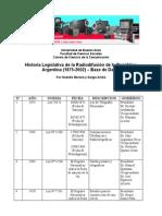 Historia Legislativa Actualizada