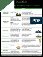ingredients chart
