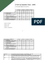 Data From Fall Lay Speaker Class - 2009 Feedback