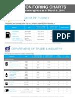 Price Monitoring Charts PCDSPO