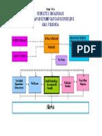 Struktur Organisasi Pelayanan Bk