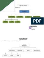 Struktur Organisasi Proyek Kantor PU