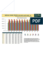 South Lake Tahoe Median Home Prices