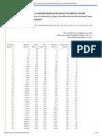 Number List_ Decimal, Binary, Octal, Hexadecimal, Ternary, Quaternary and Dozenal