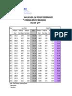 Tabel2.Perkemb. Luas & Prod.pengusahaan