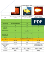 Product market comparison of solid fuel burners