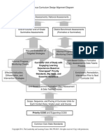 Ainsworth Rigourous Curric Diagram PDF