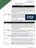 Social Justice Book Resources_Dec 2009