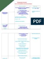 Révision Du Theme-5-Economie Régulations Et Déséquilibres Macroéconomiques