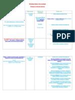 Révision Du Theme-2 de Sociologie Groupes Et Réseaux Sociaux