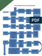 Esquema Sobre el derecho procesal en el mundo.docx