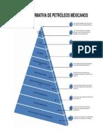 Pirámide Normativa de Petróleos Mexicanos