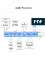 JCI Accreditation Process Timeline.pdf