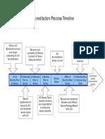 JCI Accreditation Process Timeline.pdf