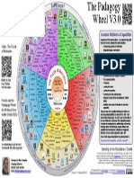 Pedagogy Wheel