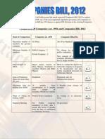Companies Bill 2012 2
