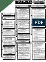Civil Procedure Cheatsheet