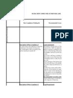 social audit corrective action plan cap