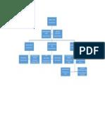 Struktur Nila