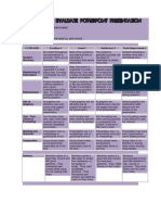 rubric to evaluate power point