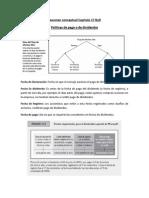 Resumen Finanzas II, Capítulo 17 B&D