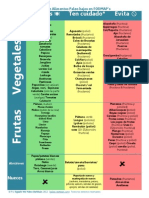 Lista de Alimentos Paleo Bajos en FODMAP1