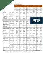 Properties of Major Textile Fibers and Fabrics